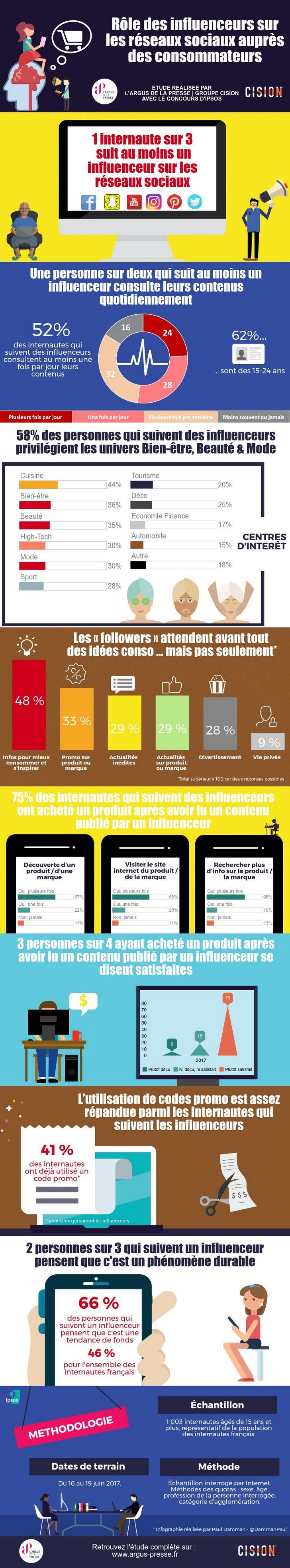 Infographie influenceurs